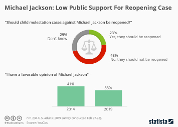 Infographic: Michael Jackson: Low Public Support For Reopening Case  | Statista