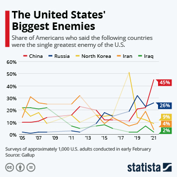 Infographic: The United States' Biggest Enemies | Statista