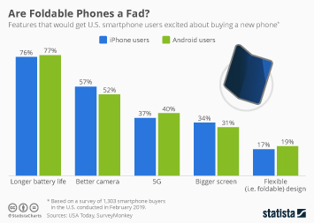 Infographic - Smartphone features