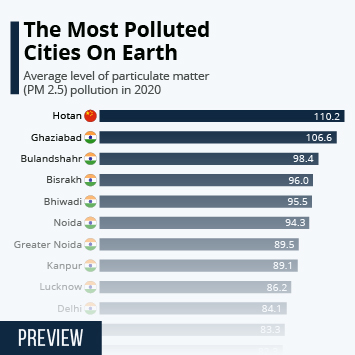 India Has The Most Polluted Cities On Earth
