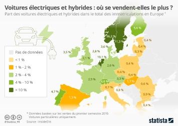 Infographie - part de marches vehicules electriques et hybrides