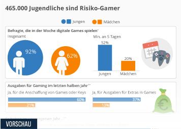 Infografik - Auswirkungen von Gaming bei Kindern und Jugendlichen