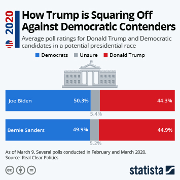 Infographic - How Donald Trump is Squaring Off Against Democratic Contenders