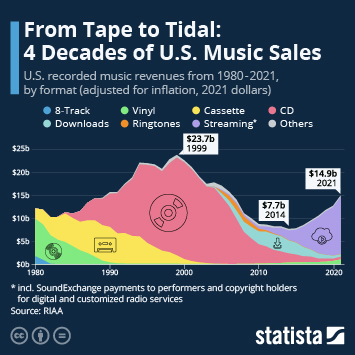 Infographic: From Tape Deck to Tidal: 30 Years of U.S. Music Sales | Statista