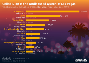 Celine Dion Is the Undisputed Queen of Las Vegas