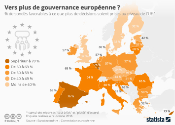 Infographie - europeens favorables a plus de gouvernance europeenne