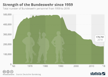 Infographic: Strength of the Bundeswehr since 1959    Statista
