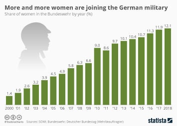 Infographic - share of women in the Bundeswehr by year