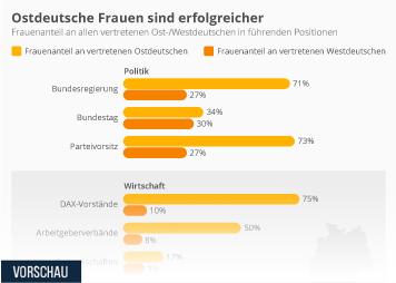 Infografik: Ostdeutsche Frauen sind erfolgreicher | Statista