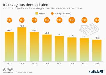 Infografik - Lokalzeitungen in Deutschland