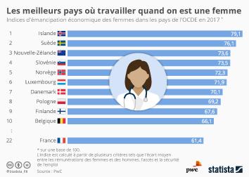 Infographie -  indices emancipation economique des femmes pays OCDE