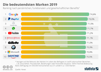 Infografik - Die bedeutendsten Marken weltweit