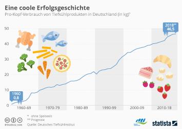 Infografik - Pro-Kopf-Verbrauch von Tiefkühlprodukten in Deutschland