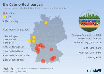 Infografik: Die Cabrio-Hochburgen | Statista