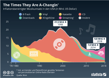 Infografik: The Times They Are A-Changin' | Statista