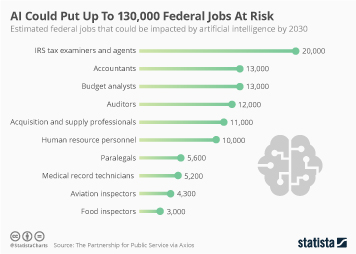 Infographic - artificial intelligence federal jobs