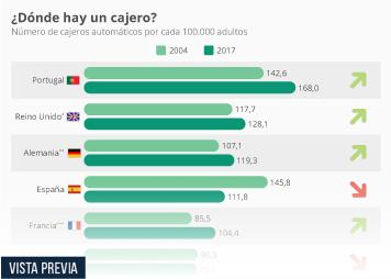 Infografía - Número de cajeros automáticos por habitante
