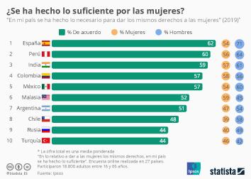 Infografía: ¿Se ha hecho lo suficiente por las mujeres en España?  | Statista