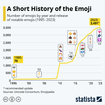 Infographic: In 2020, Global Emoji Count is Growing to 3,136 | Statista