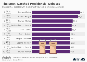 Infographic - most-wachted presidential debates in U.S. history