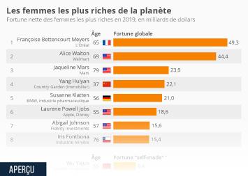 Infographie - les femmes les plus riches du monde