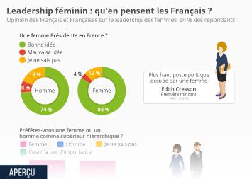 Infographie - opinion francais femme presidente et cadre en entreprise