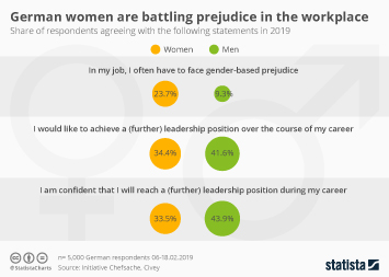 Infographic - German women facing workplace prejudice