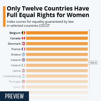 Infographic - countries with most equal rights for women