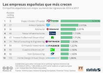 Infografía: Las empresas líderes en crecimiento en España | Statista