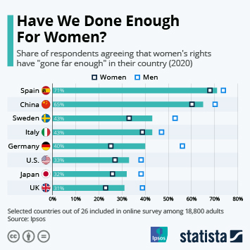 Infographic - share of people agreeing that equal rights are achieved by country