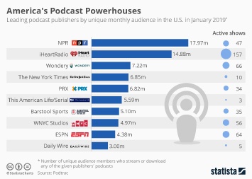 Infographic - Monthly audience of leading podcast publishers