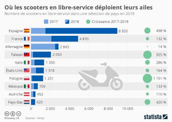 Infographie: Où les scooters en libre-service déploient leurs ailes | Statista