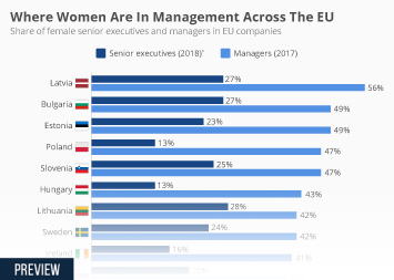 Infographic: Where Women Are In Management Across The EU | Statista
