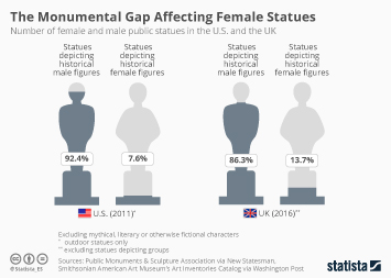 Infographic - number of public statues depicting men and women in the U.S. and the U.K.