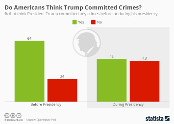 Infographic - trump crimes poll