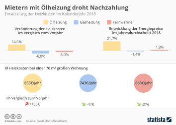 Infografik - Prognose für die Heizkosten-Nachzahlung