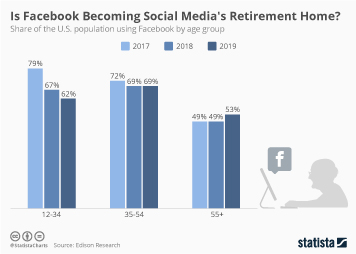 Infographic - share of the U.S. population using Facebook by age group
