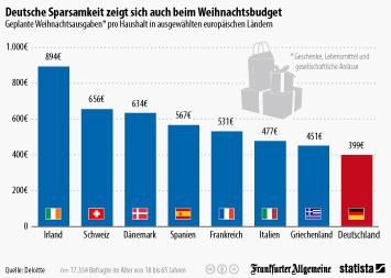 Infografik - Weihnachtsausgaben in Europa