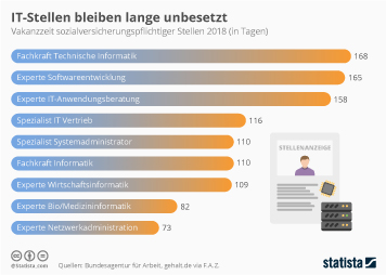 Infografik - So lange bleiben IT-Stellen unbesetzt
