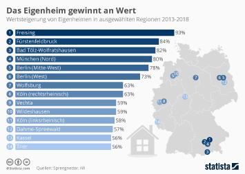 Infografik - Wertsteigerung von Immobilien in Deutschland