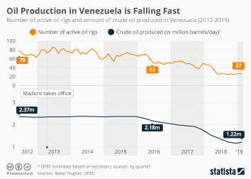 Infographic - oil production and number of oil rigs active in Venezuela