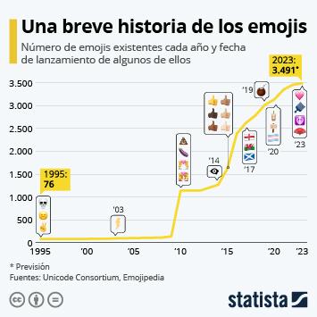 Infografía - Número de emoticonos existentes cada año