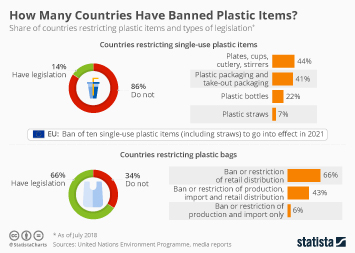 Infographic: How Many Countries Have Banned Plastic Items? | Statista