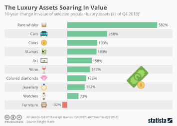 Infographic - 10-year change in the value of selected popular luxury assets