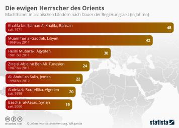 Infografik - Arabische Herrscher nach Länge der Amtszeit