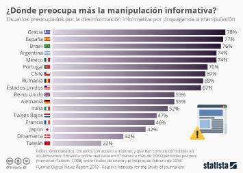 Infografía - Porcentaje de usuarios preocupados por la desinformación informativa