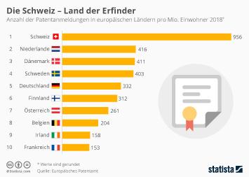 Infografik - Zahl der Patentanmeldungen in europäischen Ländern pro Kopf