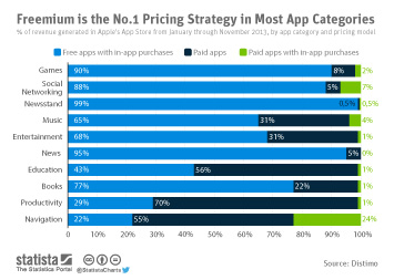 Freemium is the No.1 Pricing Strategy in Most App Categories
