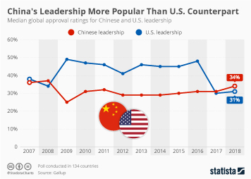 Infographic - Global approval rating of Chinese and U.S. leadership