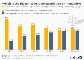Infographic - united states economic policy